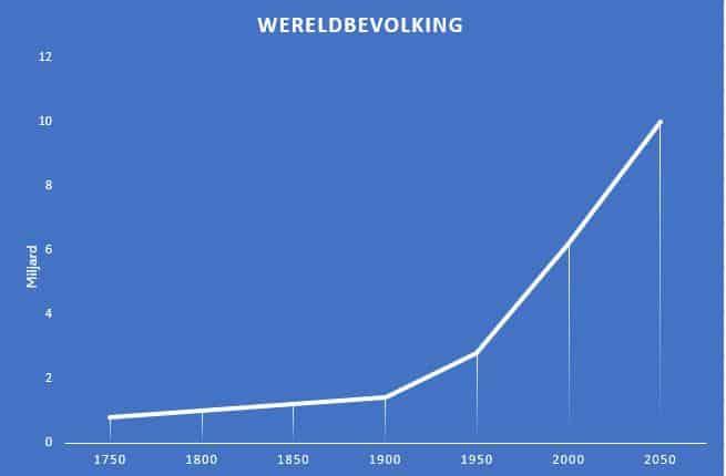 groei wereldbevolking